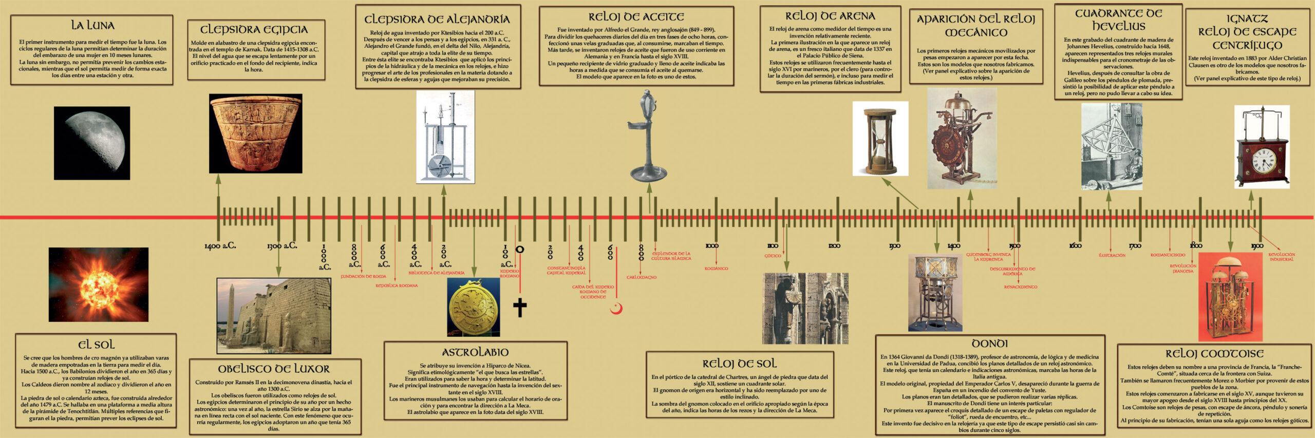 Historia y evolución de los relojes
